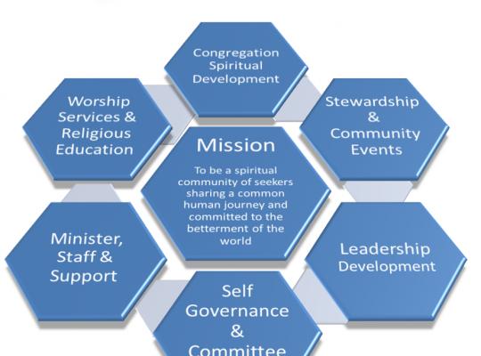The Strategy of interconnectedness between congregants